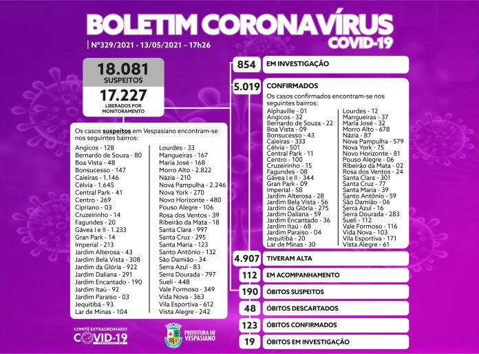 Boletim 329/2021 | Prefeitura Municipal de Vespasiano